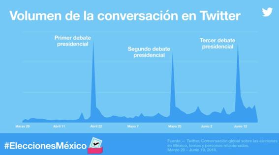 los temas mas tuiteados en elecciones 2018 4