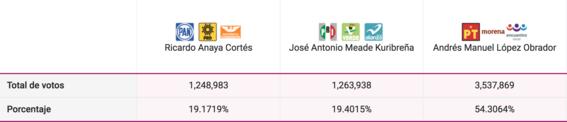 votaciones 2018 en el estado de mexico 4