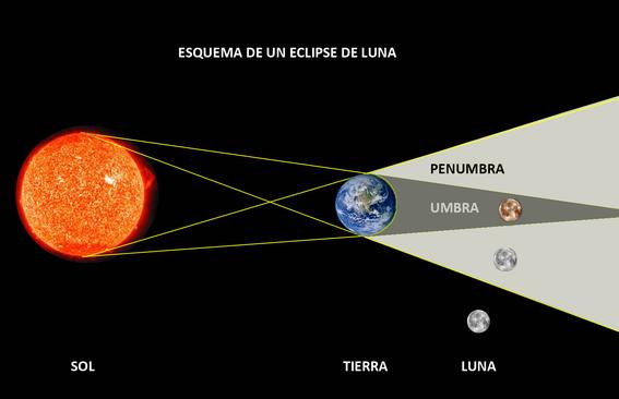 julio tendra el eclipse lunar mas largo del siglo 1