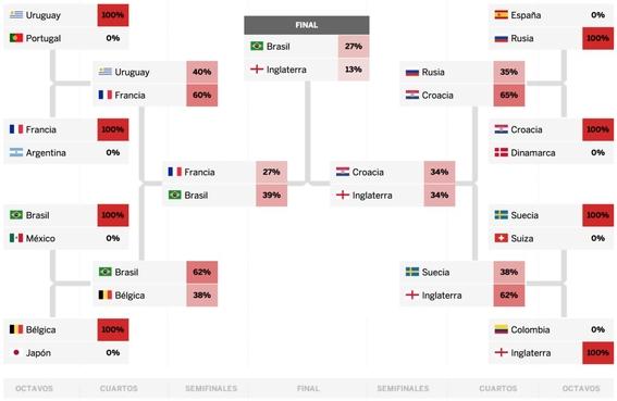 la gran final del mundial de rusia 2