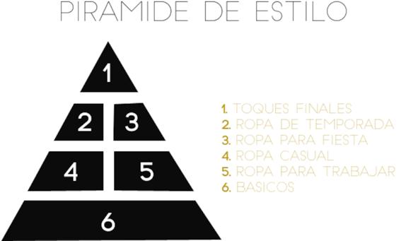 la regla de la piramide del estilo que te ayudara tener un guardarropa variado y balanceado 1