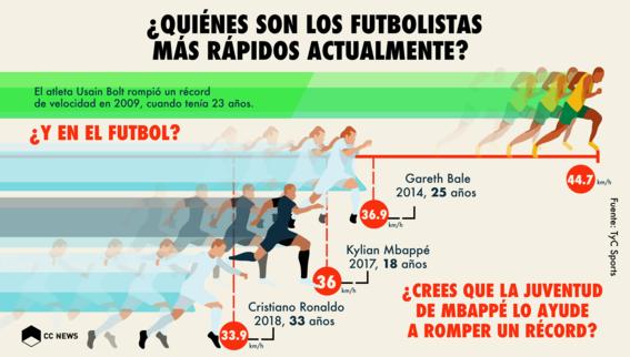 los futbolistas mas rapidos 1