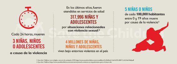 en mexico mueren 3 ninos al dia a consecuencia de la violencia 1