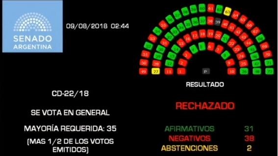 rechazan legalizacion del aborto en argentina 1