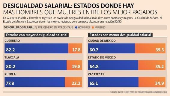 brecha salarial de genero en mexico 1