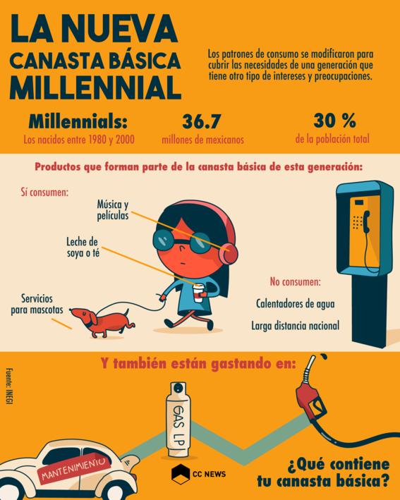 canasta millennial inflacion 1