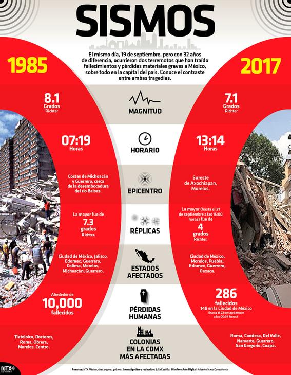 muertos en sismo 19 de septiembre 2