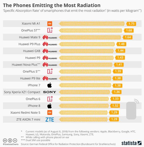 celulares que emiten mas radiacion 1
