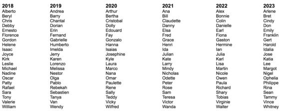 nombres de huracanes ¿quien los decide 1