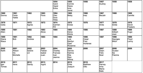nombres de huracanes ¿quien los decide 3