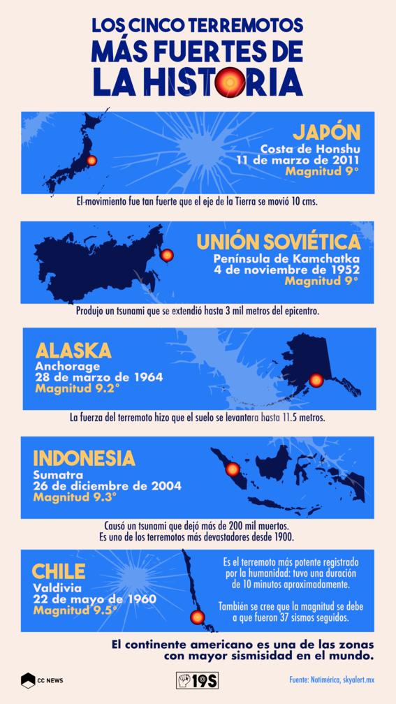 los cinco terremotos mas fuertes de la historia 1