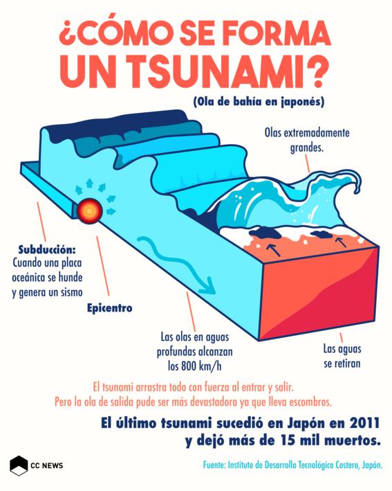 como se forma un tsunami 1