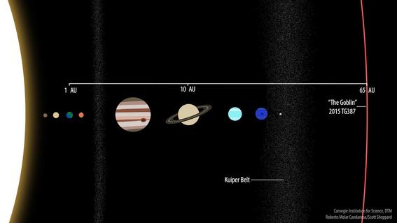 identifican planeta enano en el sistema solar the goblin 1
