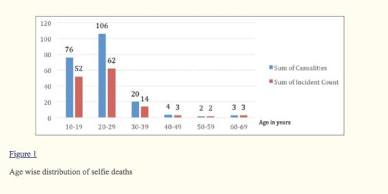 estudio revela cuantas personas mueren por tomarse selfies 1