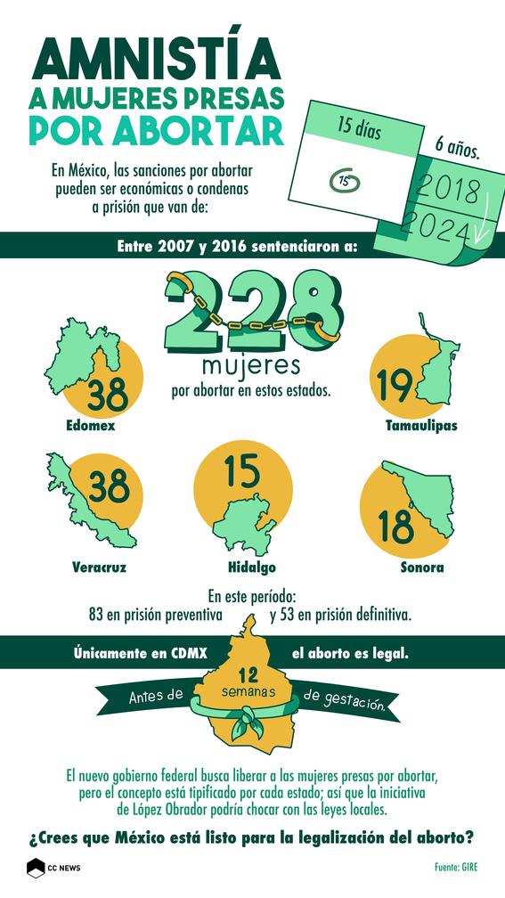 amnistia a mujeres presas por abortar 1