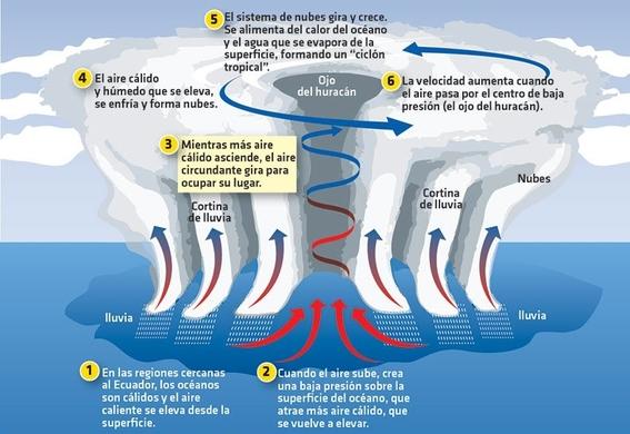 como se forman los huracanes y cuales son sus categorias 3