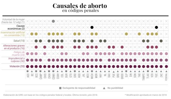 cuantas mujeres han ido a prision por abortar en mexico 4