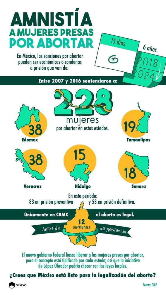 cuantas mujeres han ido a prision por abortar en mexico 6