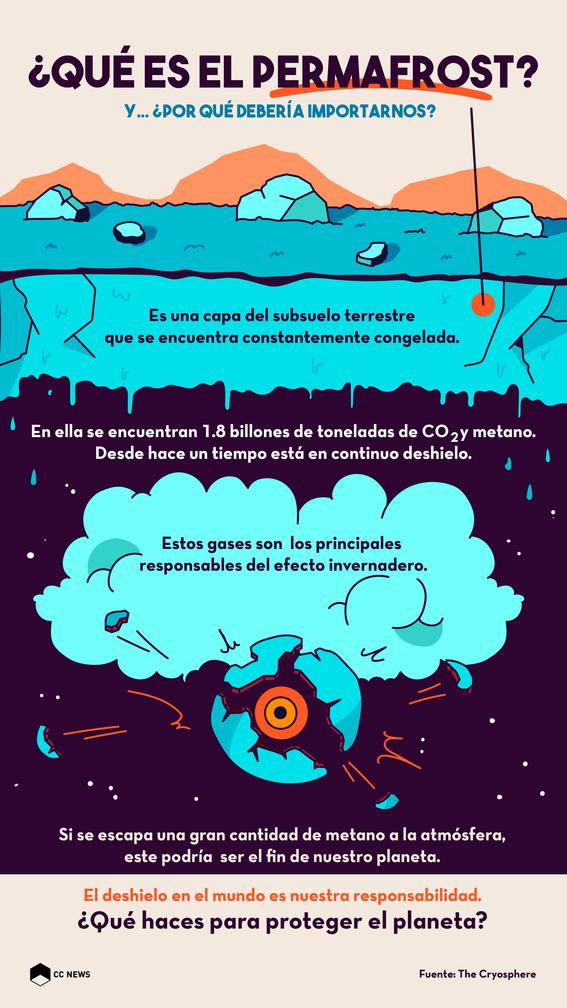que es el permafrost y por que es peligroso para el planeta 4