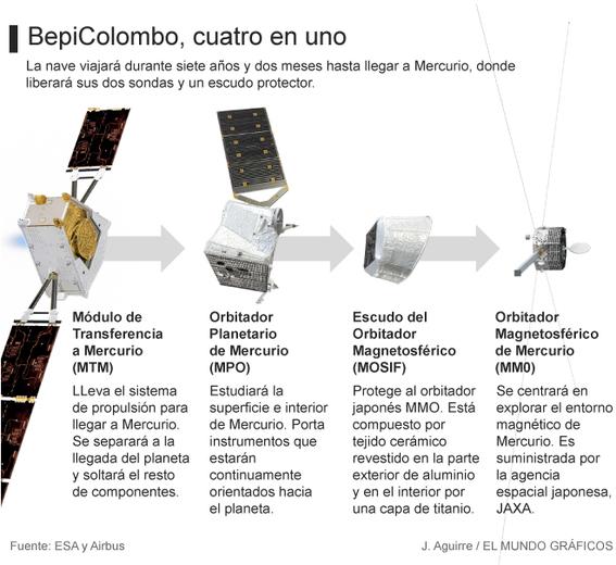 lanzaran nave bepicolombo para explorar mercurio 1