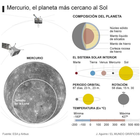 lanzaran nave bepicolombo para explorar mercurio 2