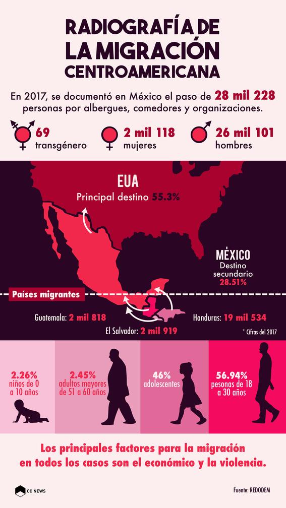 radiografia de la migracion centroamericana 1