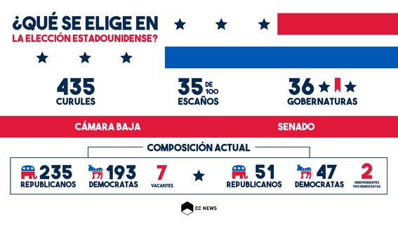 elecciones intermedias eua 1