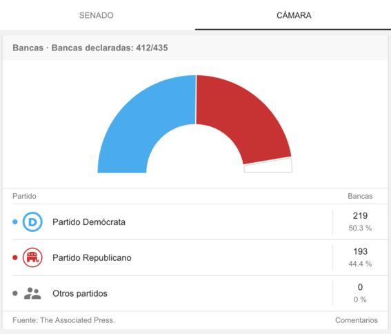 democratas recuperan mayoria en camara de representantes elecciones 3