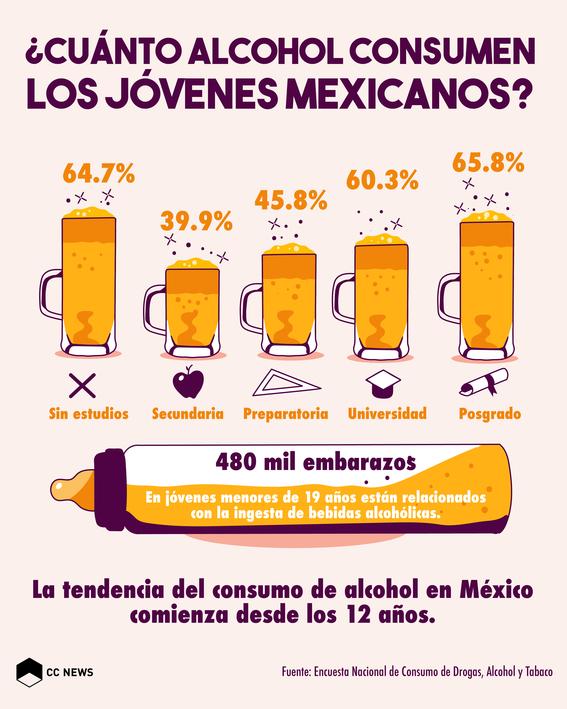 consumodealcoholjovenesmexicanos01 1