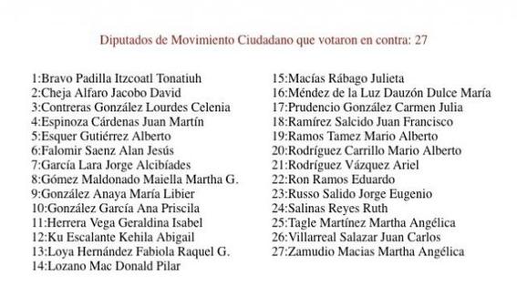 diputados que votaron en contra de eliminar el fuero 4