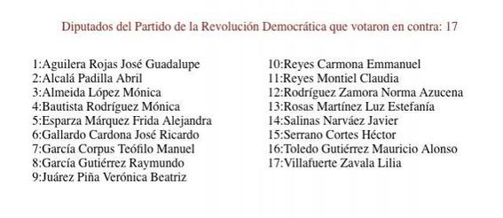 diputados que votaron en contra de eliminar el fuero 1