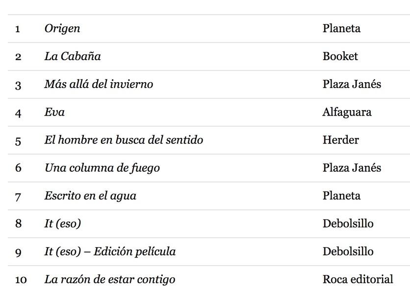 Autoayuda y CD9: los libros más vendidos en México en 2018 4
