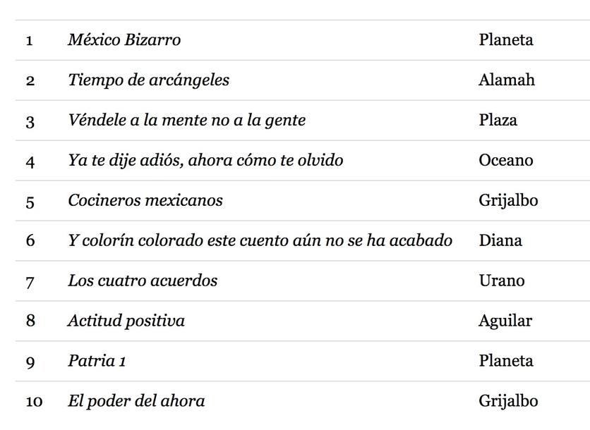 Autoayuda y CD9: los libros más vendidos en México en 2018 5
