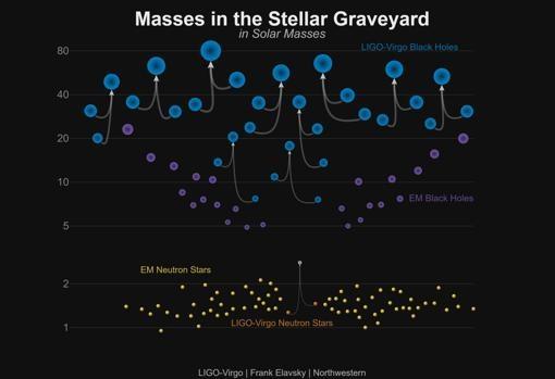 detectan la mayor colision de agujeros negros con ondas gravitacionales 1