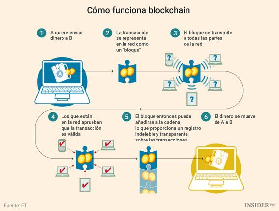 bitcoin y blockchain lo que tienes que saber 3