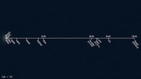 cientificos encuentran planeta enano farout el mas lejano en sistema solar 2