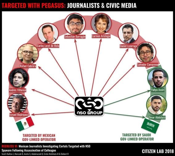 espionaje a periodistas pegasus 2