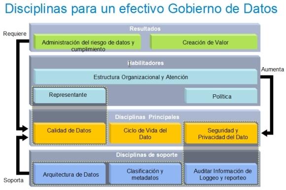 Gobierno de datos: qué es y metodología 2