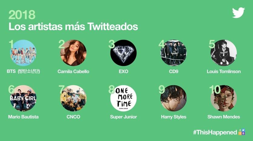 BTS, AMLO y Fortnite: Cuáles fueron los temas más twitteados en México durante 2018 2