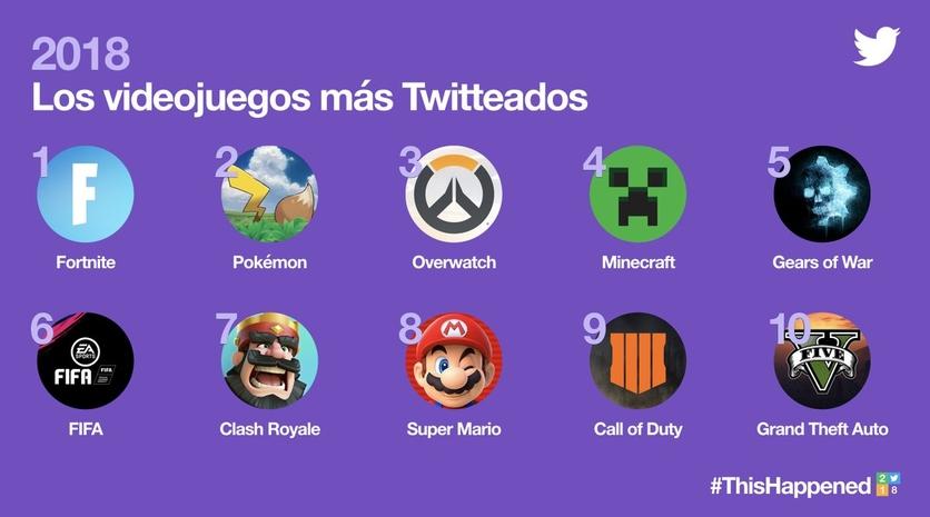 BTS, AMLO y Fortnite: Cuáles fueron los temas más twitteados en México durante 2018 6