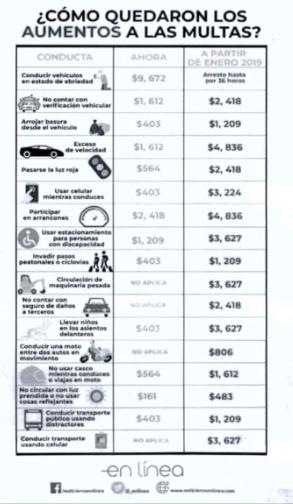 incrementos a multas y parquimetros en la cdmx 2019 1