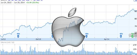 acciones de apple se desploman ante baja en venta de iphone 3