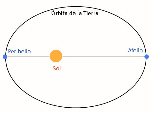 hoy tierra alcanza su maxima velocidad por perihelio 1