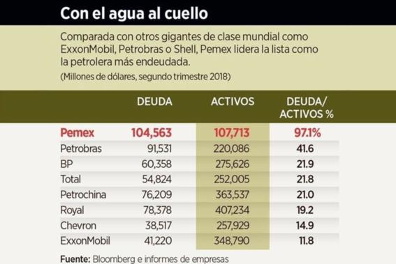 pemex petrolera mas endeudada del mundo 2