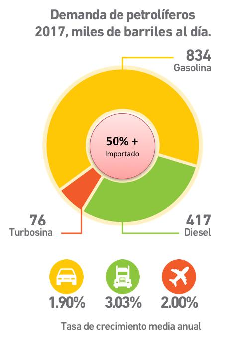 el problema del desabasto de gasolina en mexico 3