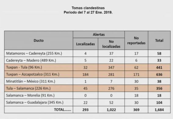 sedena desmonto 662 tomas clandestinas faltan mil 22 1