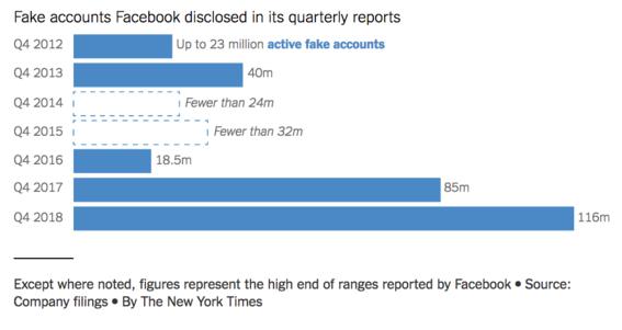 la mitad de las cuentas de facebook son falsas 2