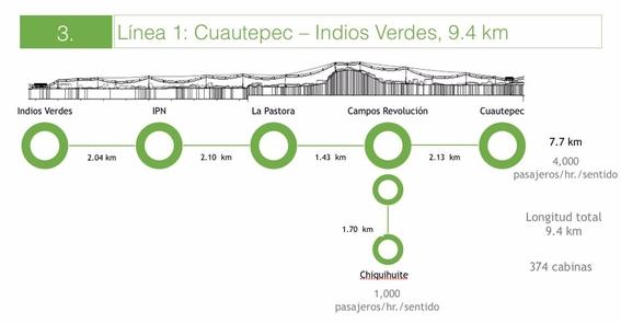estas son las rutas del cablebus que llegara a la cdmx 1
