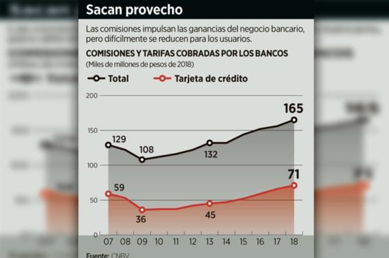reportan record de ingresos en los bancos por cobro de comisiones 2