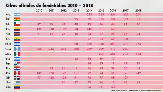 cifras del feminicidio 1